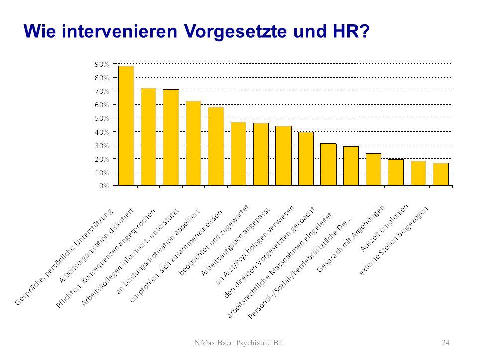 Wie intervenieren Vorgesetzte und HR? Niklas Baer, Psychiatrie BL24