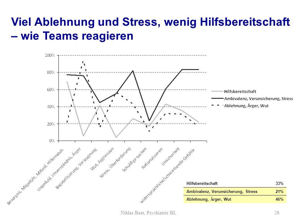 Viel Ablehnung und Stress, wenig Hilfsbereitschaft – wie Teams reagieren Hilfsbereitschaft33% Ambivalenz, Verunsicherung, Stress21% Ablehnung, Ä rger,