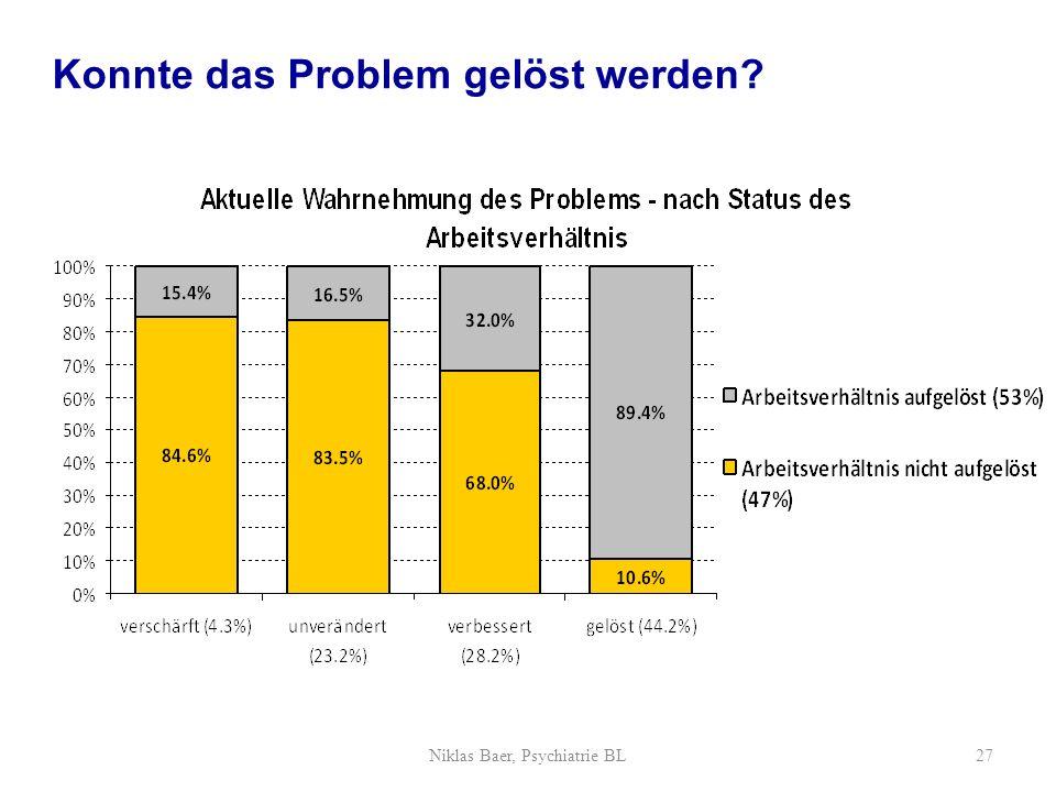 Konnte das Problem gelöst werden? Niklas Baer, Psychiatrie BL27