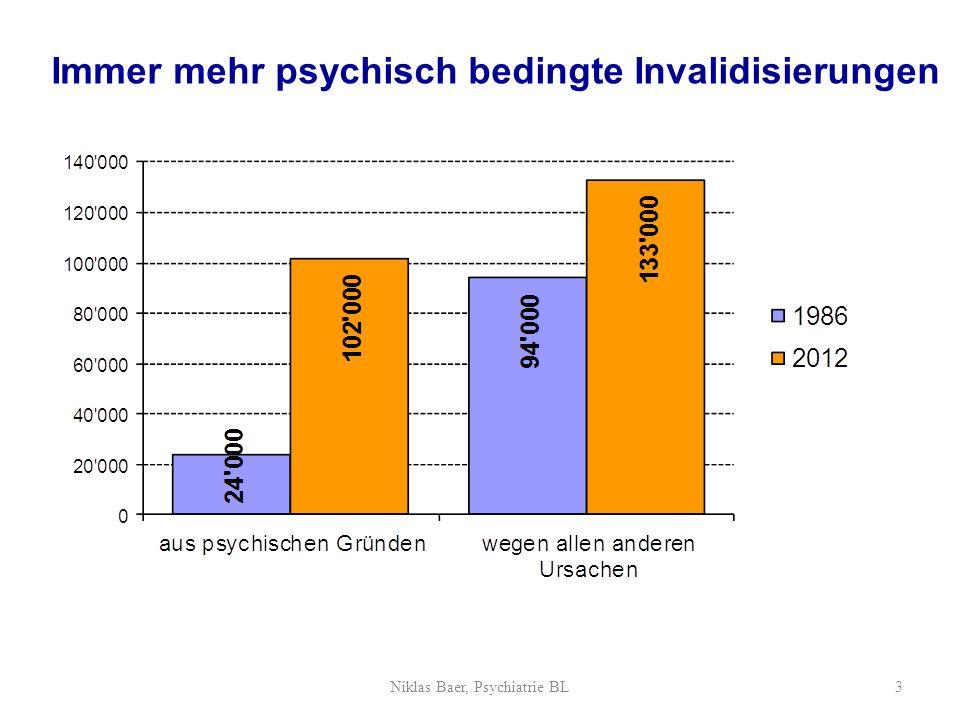 Arbeitsprobleme haben oft eine lange Geschichte Erstanmeldung bei der IV Psychische Ersterkrankung 15 Jahre Niklas Baer, Psychiatrie BL14 Baer, N., Frick, U., Fasel, T.