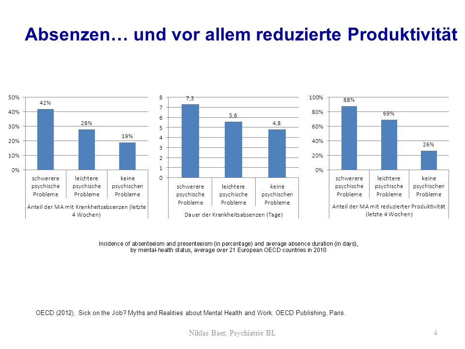 Aktivismus15% Zuwarten24% Leistung einfordern47% professionelle Hilfe14% 4 Cheftypen Niklas Baer, Psychiatrie BL25