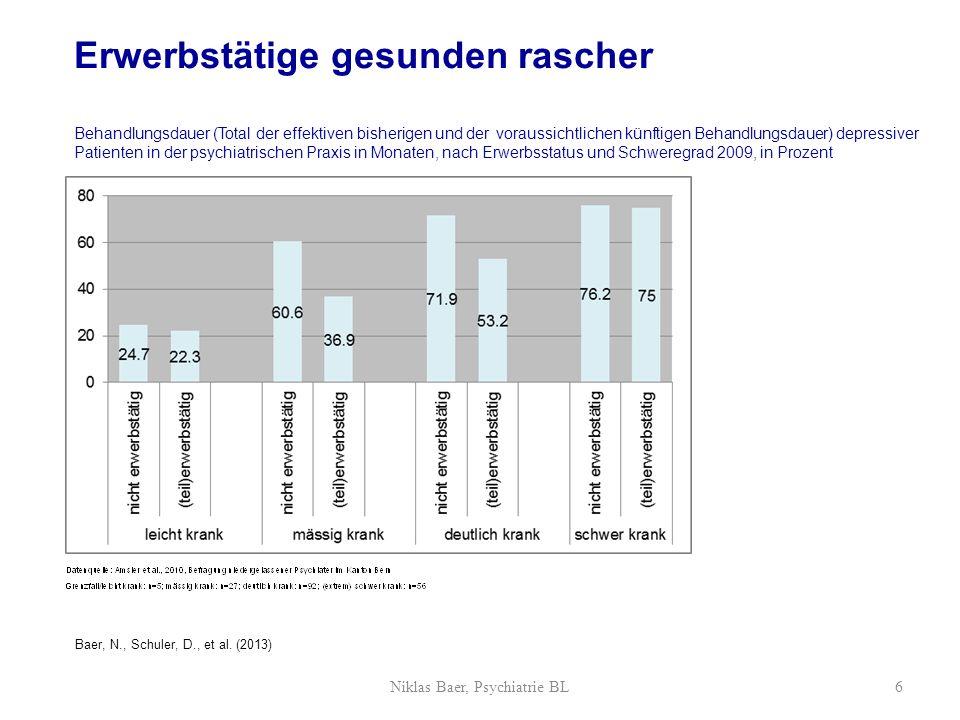 Erwerbstätige gesunden besser Verbesserung der Funktionsfähigkeit (GAF-Punkte; 0-100) seit Behandlungsbeginn nach Erwerbsstatus und Schweregrad 2009, in Prozent Niklas Baer, Psychiatrie BL7 Baer, N., Schuler, D., et al.