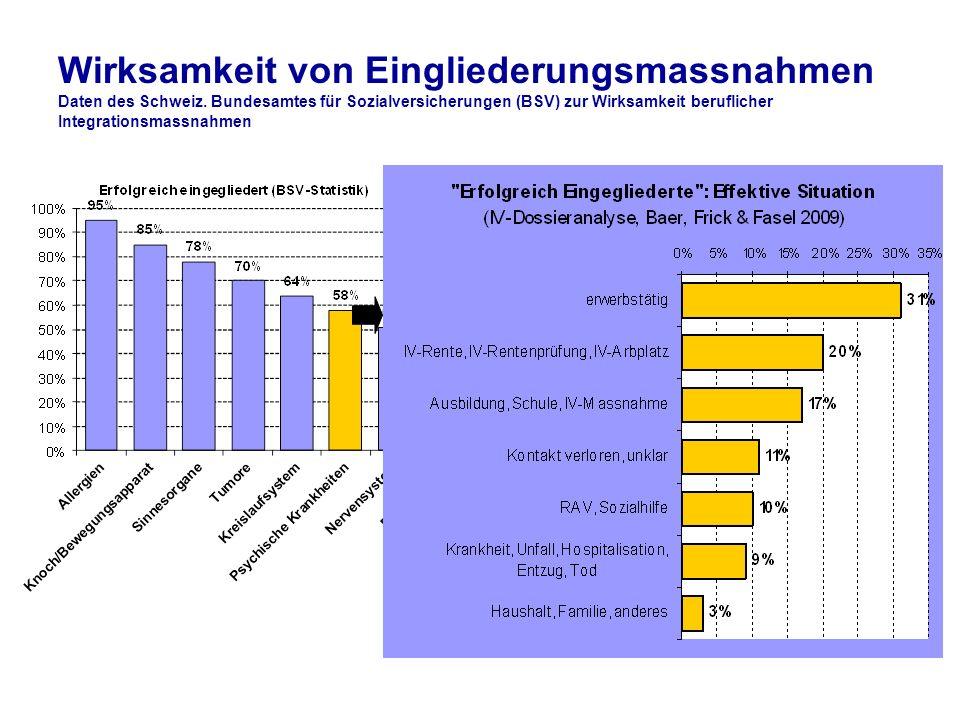Wirksamkeit von Eingliederungsmassnahmen Daten des Schweiz. Bundesamtes für Sozialversicherungen (BSV) zur Wirksamkeit beruflicher Integrationsmassnah