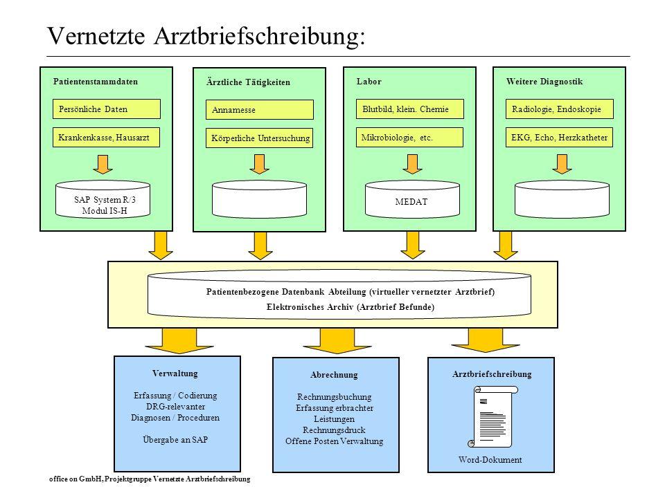 office on GmbH, Projektgruppe Vernetzte Arztbriefschreibung Vernetzte Arztbriefschreibung: Patientenstammdaten SAP System R/3 Modul IS-H Persönliche D