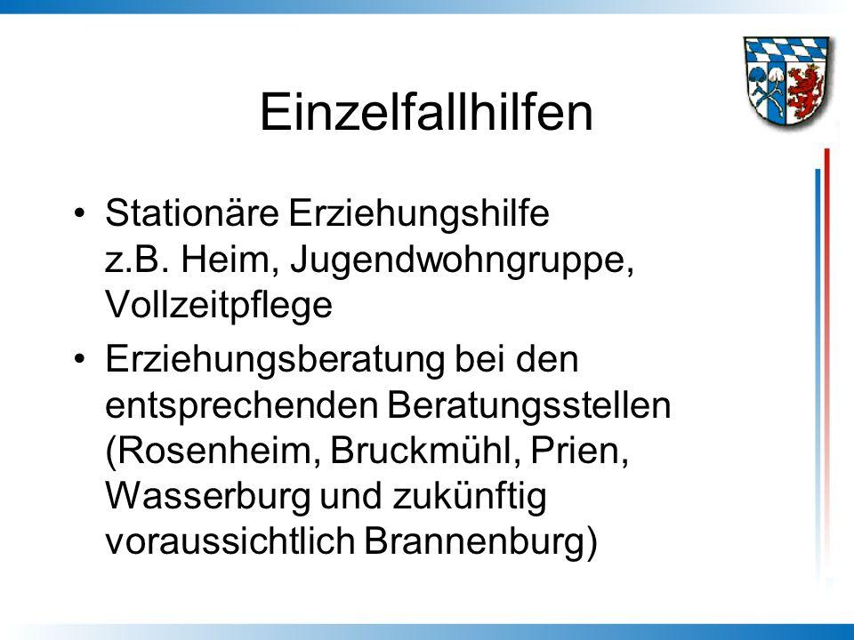 Einzelfallhilfen Stationäre Erziehungshilfe z.B. Heim, Jugendwohngruppe, Vollzeitpflege Erziehungsberatung bei den entsprechenden Beratungsstellen (Ro