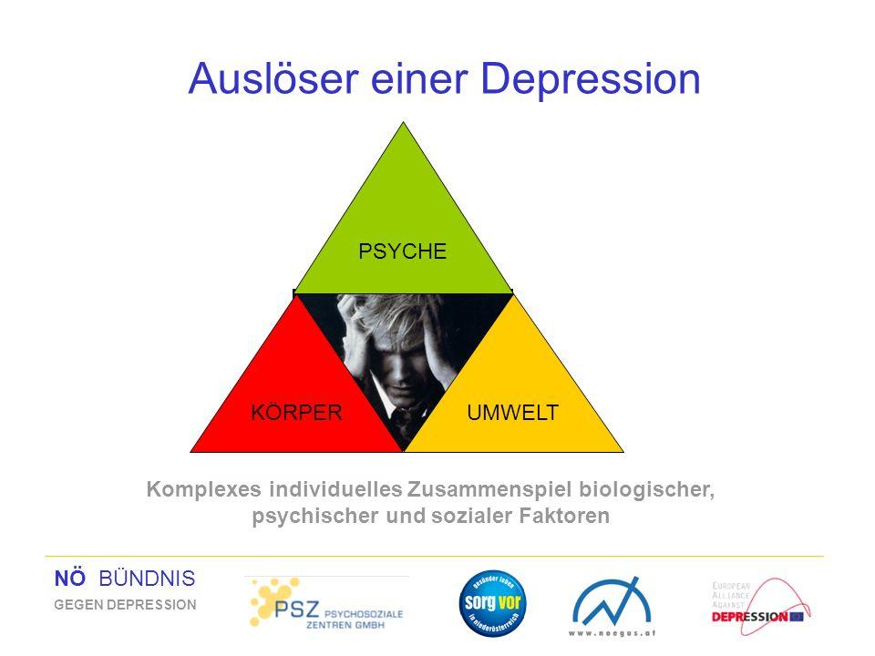 NÖ BÜNDNIS GEGEN DEPRESSION Auslöser einer Depression Komplexes individuelles Zusammenspiel biologischer, psychischer und sozialer Faktoren KÖRPER PSY
