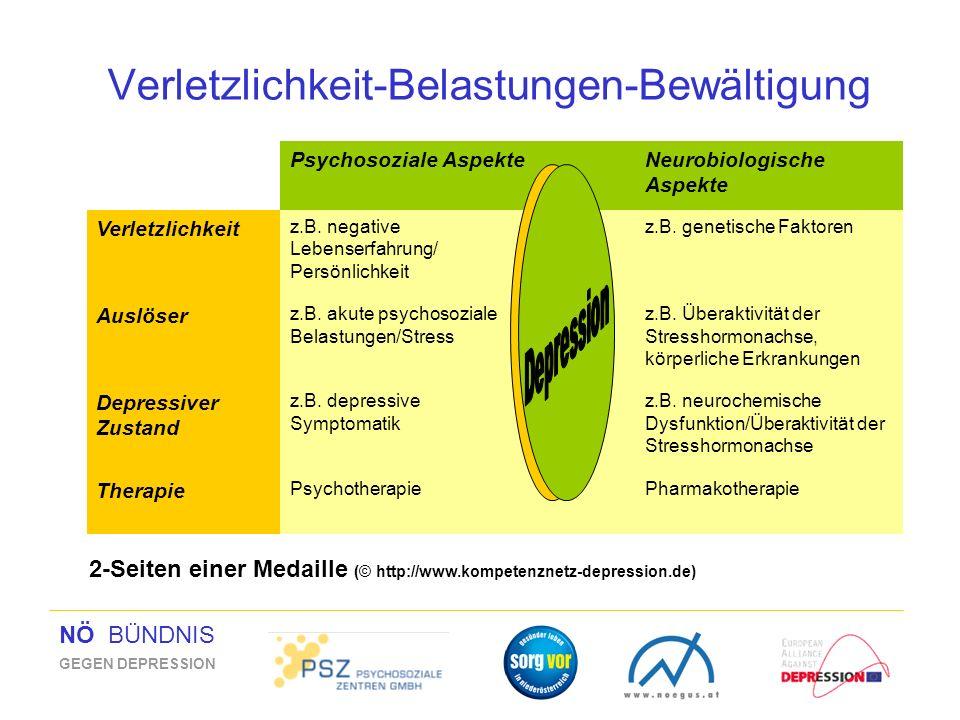 NÖ BÜNDNIS GEGEN DEPRESSION Verletzlichkeit-Belastungen-Bewältigung Psychosoziale AspekteNeurobiologische Aspekte Verletzlichkeit z.B. negative Lebens