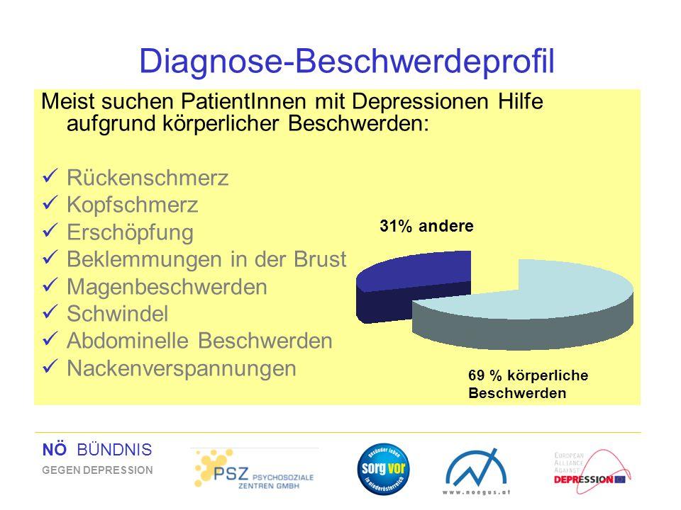 NÖ BÜNDNIS GEGEN DEPRESSION Diagnose-Beschwerdeprofil Meist suchen PatientInnen mit Depressionen Hilfe aufgrund körperlicher Beschwerden: Rückenschmer