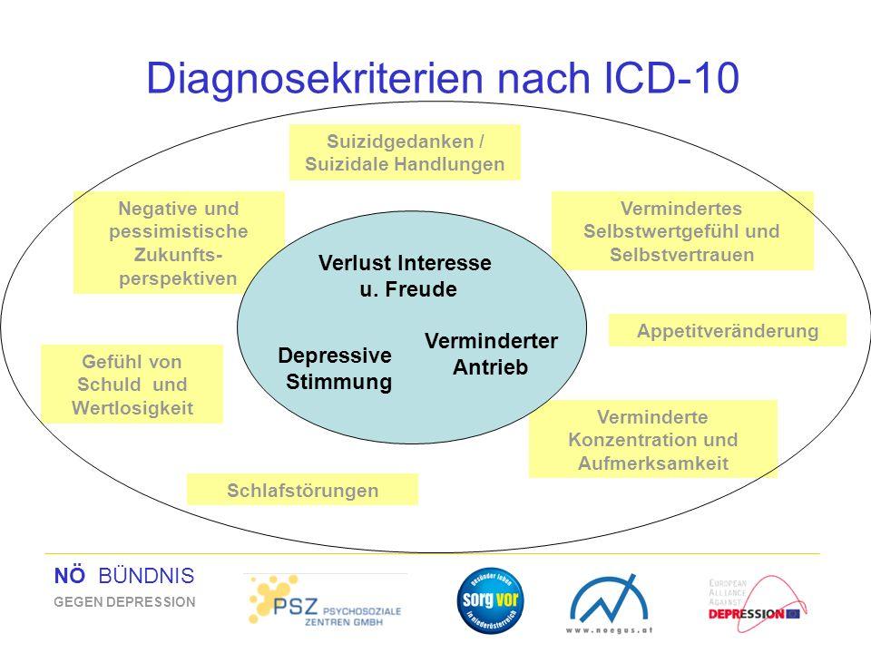 NÖ BÜNDNIS GEGEN DEPRESSION Suizidgedanken / Suizidale Handlungen Vermindertes Selbstwertgefühl und Selbstvertrauen Schlafstörungen Negative und pessi
