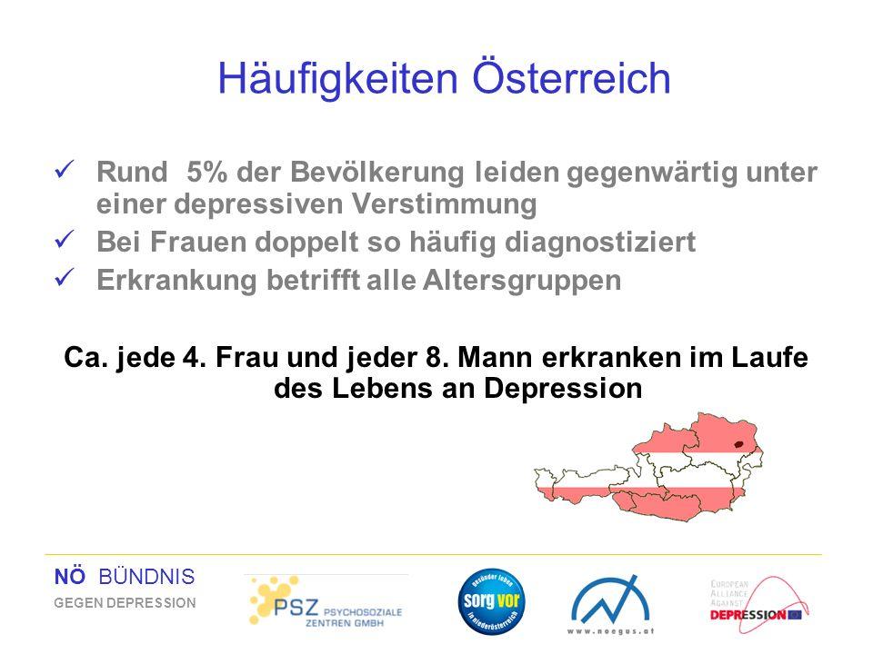 NÖ BÜNDNIS GEGEN DEPRESSION Häufigkeiten Österreich Rund 5% der Bevölkerung leiden gegenwärtig unter einer depressiven Verstimmung Bei Frauen doppelt