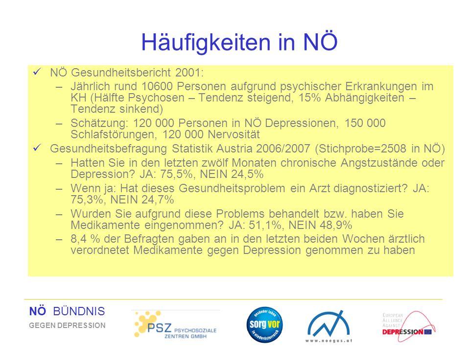 NÖ BÜNDNIS GEGEN DEPRESSION Häufigkeiten in NÖ NÖ Gesundheitsbericht 2001: –Jährlich rund 10600 Personen aufgrund psychischer Erkrankungen im KH (Hälf