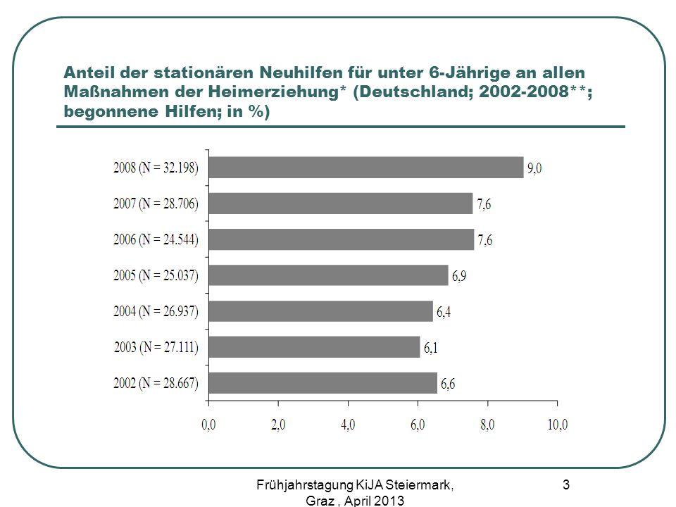 Anteil der stationären Neuhilfen für unter 6-Jährige an allen Maßnahmen der Heimerziehung* (Deutschland; 2002-2008**; begonnene Hilfen; in %) 3 Frühja