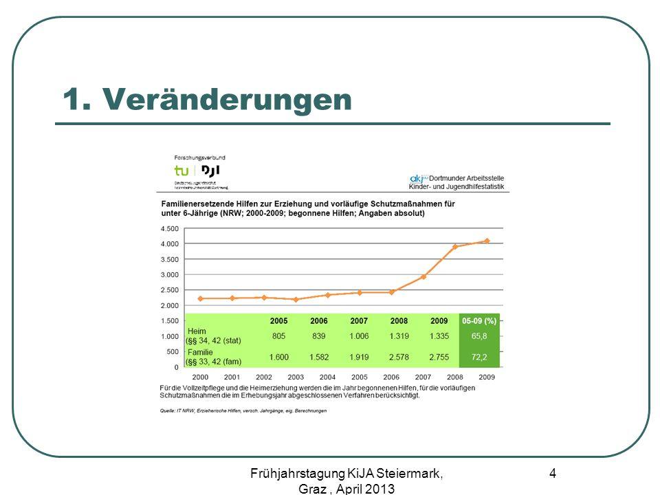 Inobutnahmen von Kindern und Jugendlichen pro 10.000 der altersgleichen Gruppe 2006 2011 Kinder unter 3 Jahren 9 18 Von 3 bis unter 6 6 12 Von 6 bis unter 9 5 11 Von 9 bis unter 12 8 13 Von 12 bis unter 14 22 30 Von 14 is unter 16 47 70 Von 16 bis unter 18 36 67 Quelle Komdat 2/12 / Staba 5 Frühjahrstagung KiJA Steiermark, Graz, April 2013