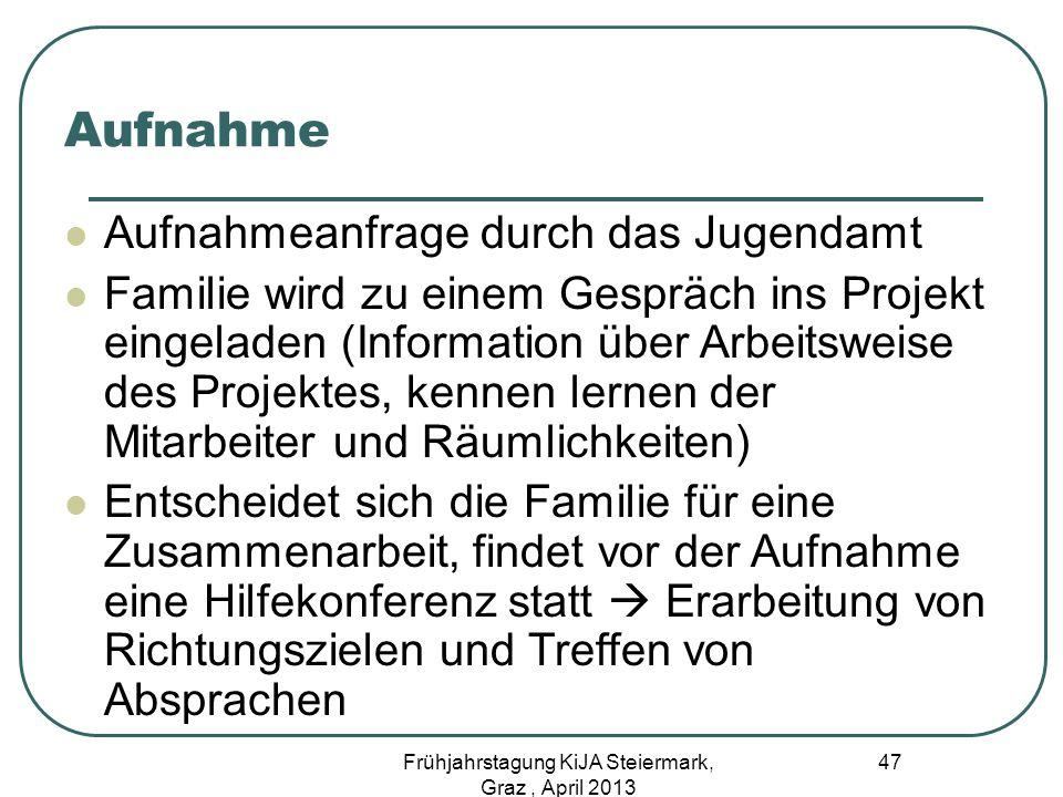 Aufnahme Aufnahmeanfrage durch das Jugendamt Familie wird zu einem Gespräch ins Projekt eingeladen (Information über Arbeitsweise des Projektes, kenne