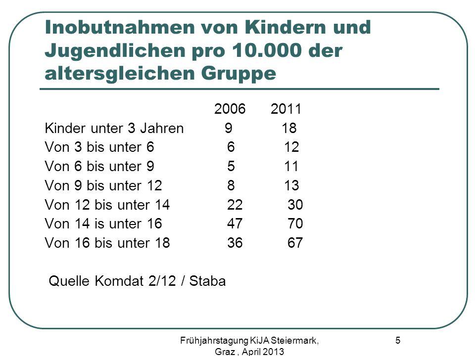 Dauer von Inobhutnahmen bis 1 W bis 2 über 2 Unter 6 Jahren 30 17 53% 6-12 37 18 45% 12 – 18 53 16 31% 6 Frühjahrstagung KiJA Steiermark, Graz, April 2013