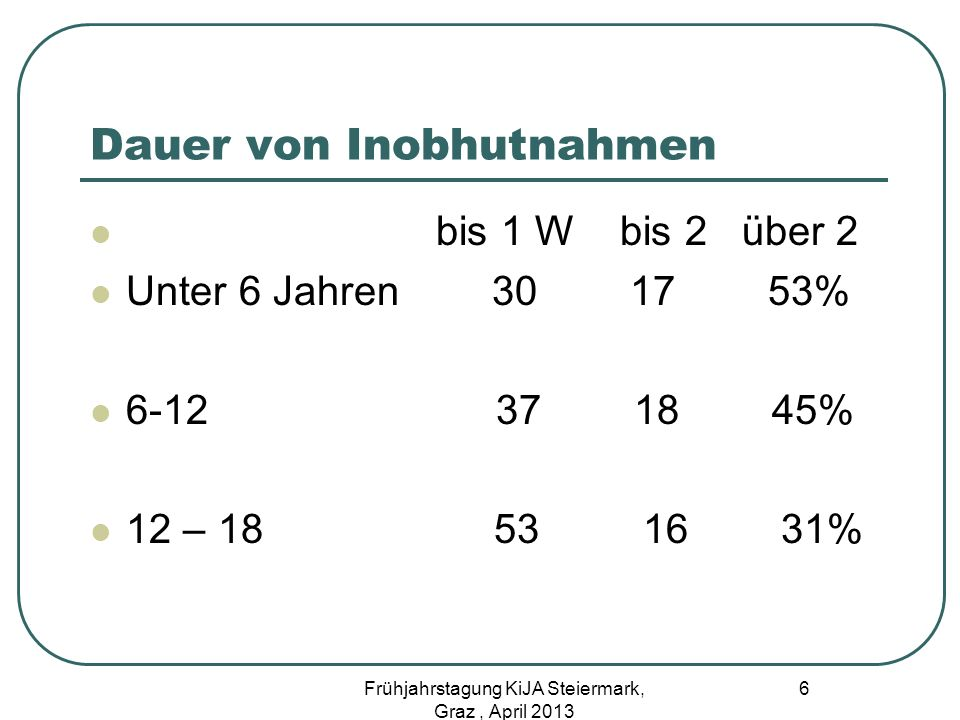 Dauer von Inobhutnahmen bis 1 W bis 2 über 2 Unter 6 Jahren 30 17 53% 6-12 37 18 45% 12 – 18 53 16 31% 6 Frühjahrstagung KiJA Steiermark, Graz, April