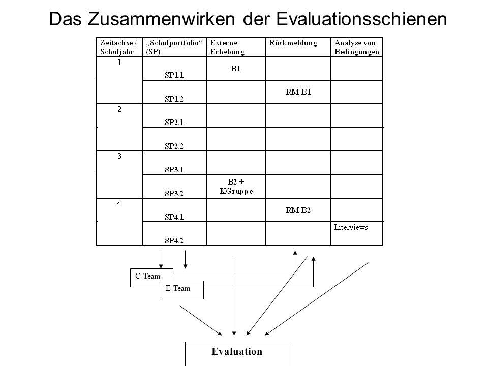 Schulportfolio- Komponenten Übersicht: Was alles haben wir im Berichts- zeitraum versucht.