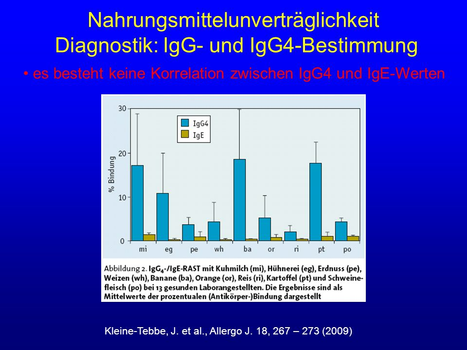 Nahrungsmittelunverträglichkeit Diagnostik: IgG- und IgG4-Bestimmung Kleine-Tebbe, J. et al., Allergo J. 18, 267 – 273 (2009) es besteht keine Korrela