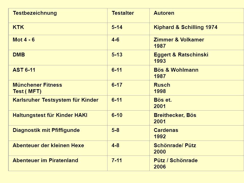 TestbezeichnungTestalterAutoren KTK5-14Kiphard & Schilling 1974 Mot 4 - 64-6Zimmer & Volkamer 1987 DMB5-13Eggert & Ratschinski 1993 AST 6-116-11Bös &