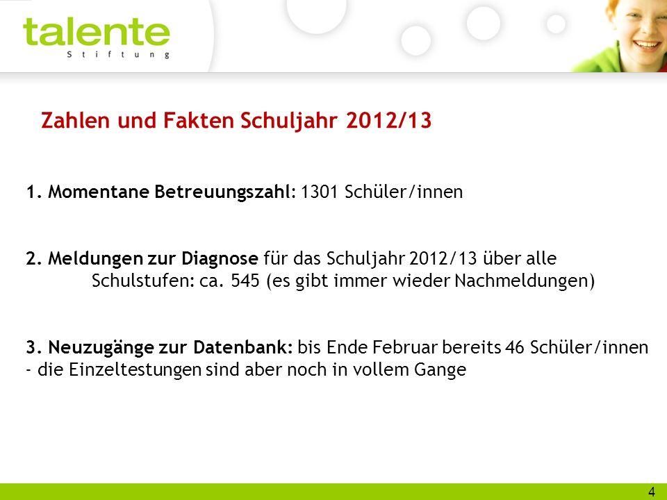 4 Zahlen und Fakten Schuljahr 2012/13 1. Momentane Betreuungszahl: 1301 Schüler/innen 2.