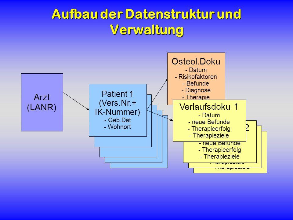 Patient 1 (Vers.Nr.) - Geb.Dat - Wohnort Patient 1 (Vers.Nr.) - Geb.Dat - Wohnort Patient 1 (Vers.Nr.) - Geb.Dat - Wohnort Patient 1 (Vers.Nr.) - Geb.