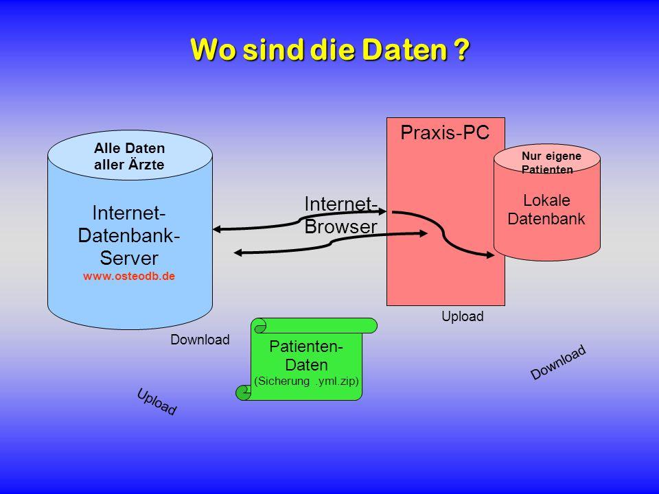 Wo sind die Daten ? Internet- Datenbank- Server www.osteodb.de Praxis-PC Internet- Browser Alle Daten aller Ärzte Lokale Datenbank Nur eigene Patiente