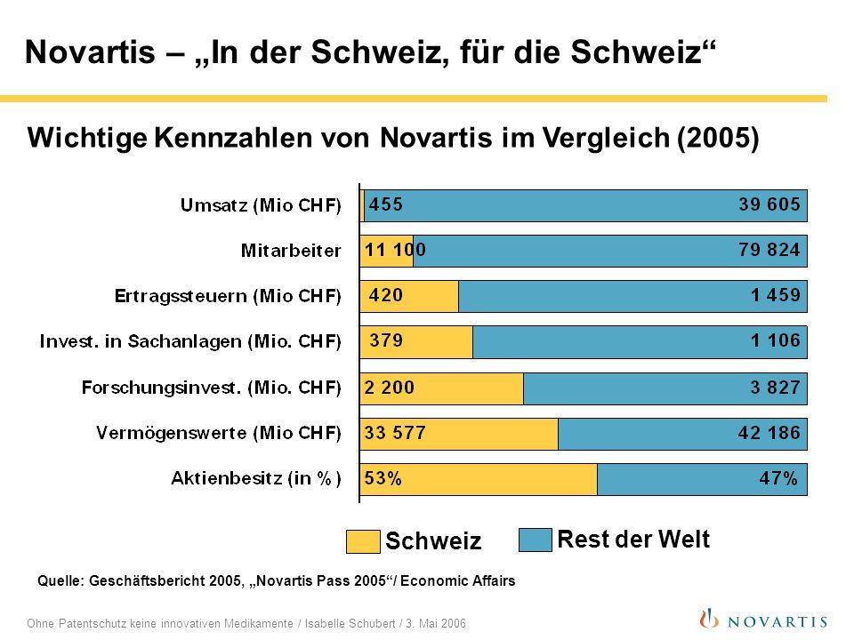 Ohne Patentschutz keine innovativen Medikamente / Isabelle Schubert / 3. Mai 2006 Novartis – In der Schweiz, für die Schweiz Schweiz Rest der Welt Que