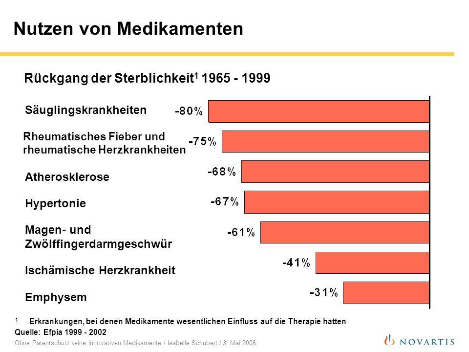 Ohne Patentschutz keine innovativen Medikamente / Isabelle Schubert / 3. Mai 2006 Quelle: Efpia 1999 - 2002 Säuglingskrankheiten Rheumatisches Fieber