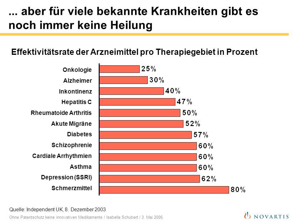 Ohne Patentschutz keine innovativen Medikamente / Isabelle Schubert / 3. Mai 2006... aber für viele bekannte Krankheiten gibt es noch immer keine Heil