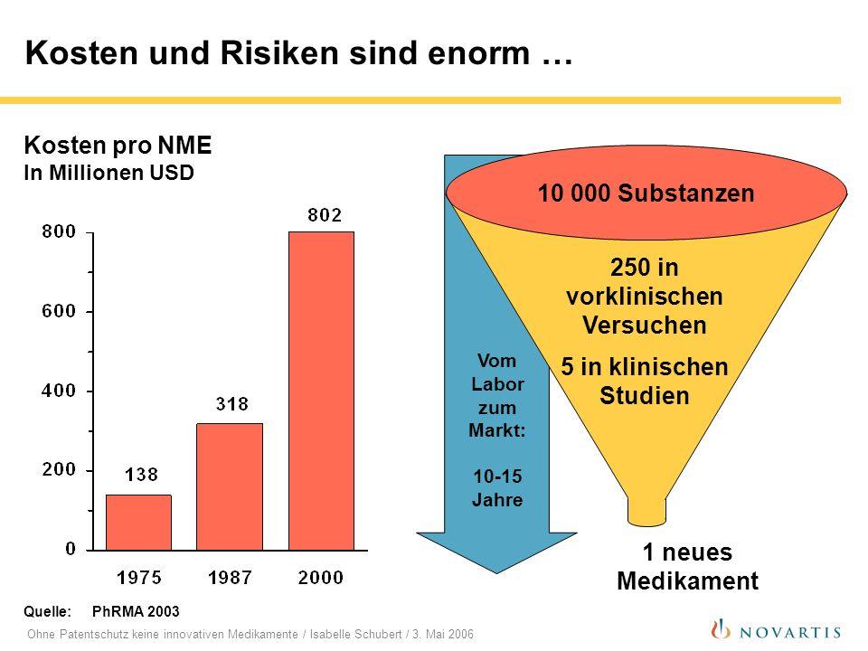 Ohne Patentschutz keine innovativen Medikamente / Isabelle Schubert / 3. Mai 2006 Kosten pro NME In Millionen USD Kosten und Risiken sind enorm … Quel