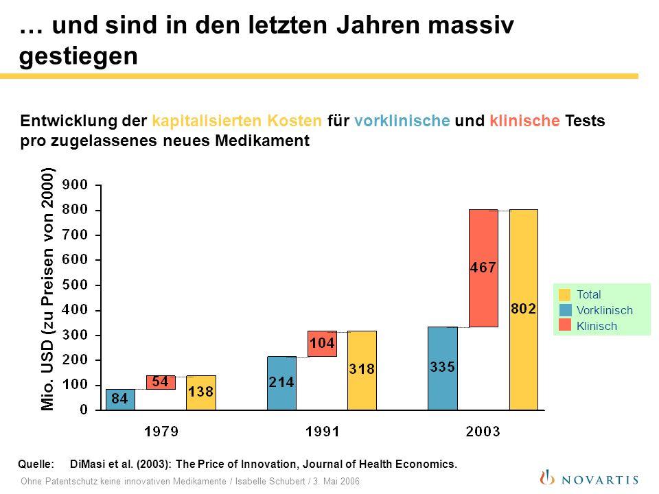 Ohne Patentschutz keine innovativen Medikamente / Isabelle Schubert / 3. Mai 2006 … und sind in den letzten Jahren massiv gestiegen Entwicklung der ka