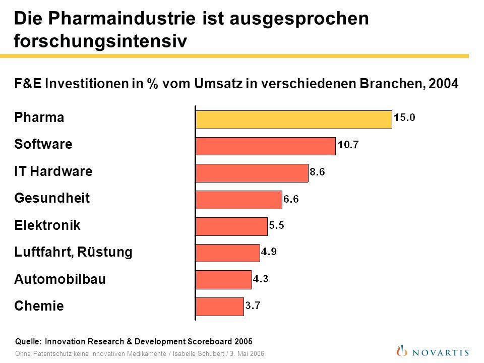 Ohne Patentschutz keine innovativen Medikamente / Isabelle Schubert / 3. Mai 2006 Die Pharmaindustrie ist ausgesprochen forschungsintensiv Quelle: Inn