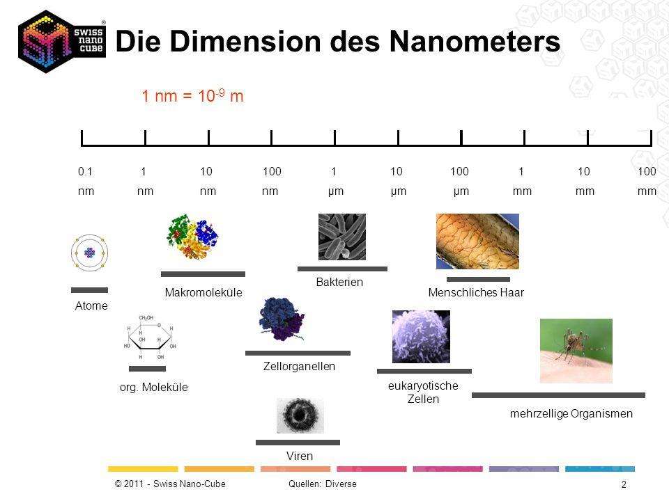 © 2011 - Swiss Nano-Cube Quellen: sinnesphysiologie.de / kt.infrarot.de / uni-saarland.de / NANO-4-SCHOOLSsinnesphysiologie.dekt.infrarot.deuni-saarland.de 0.1 1 10 100 1 10 100 1 10 100 nm nm nm nm μm μm μm mm mm mm menschliches Auge Lichtmikroskopie Elektronenmikroskopie Rastersondenmikroskopie mehrzellige Organismen eukaryotische Zellen BakterienVirenorg.