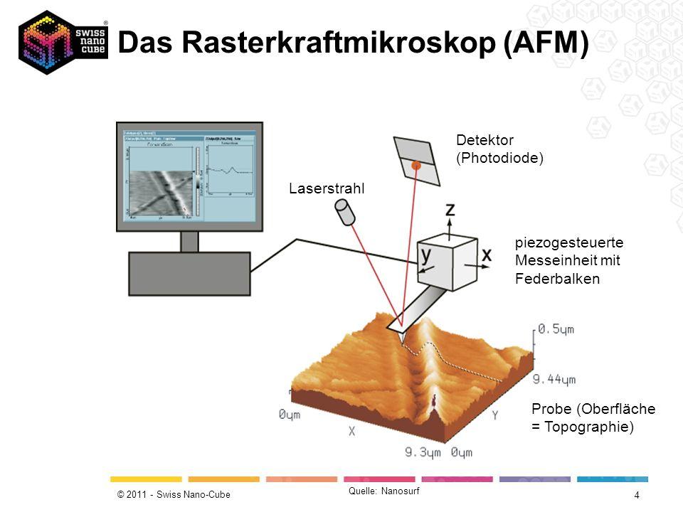 © 2011 - Swiss Nano-Cube Quelle: EMPA Topographie-Lernprogramm; almaden.ibm.com/vis/stm/gallery.html Alpenlandschaft (25 km 2 ) Reliefdarstellung einer sandgestrahlten Oberfläche (0.25 mm 2 ) (AFM-Aufnahme) STM-Aufnahme einer Kupferoberfläche (ca.
