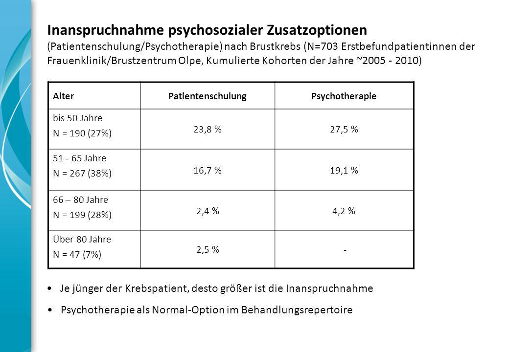 Inanspruchnahme psychosozialer Zusatzoptionen (Patientenschulung/Psychotherapie) nach Brustkrebs (N=703 Erstbefundpatientinnen der Frauenklinik/Brustzentrum Olpe, Kumulierte Kohorten der Jahre ~2005 - 2010) AlterPatientenschulungPsychotherapie bis 50 Jahre N = 190 (27%) 23,8 %27,5 % 51 - 65 Jahre N = 267 (38%) 16,7 %19,1 % 66 – 80 Jahre N = 199 (28%) 2,4 %4,2 % Über 80 Jahre N = 47 (7%) 2,5 % - Je jünger der Krebspatient, desto größer ist die Inanspruchnahme Psychotherapie als Normal-Option im Behandlungsrepertoire