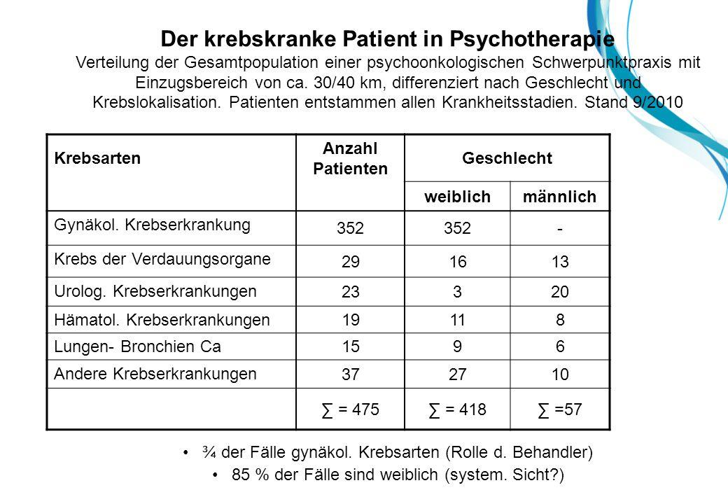 Krebsarten Anzahl Patienten Geschlecht weiblichmännlich Gynäkol.