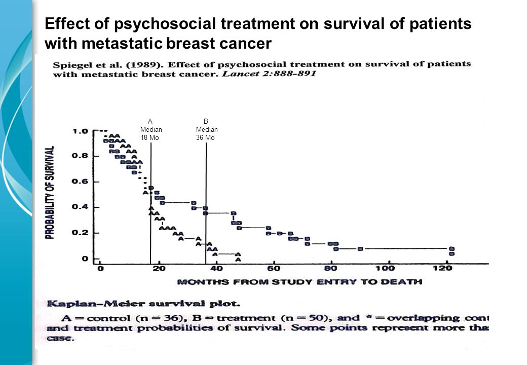 Effect of psychosocial treatment on survival of patients with metastatic breast cancer A Median 18 Mo B Median 36 Mo
