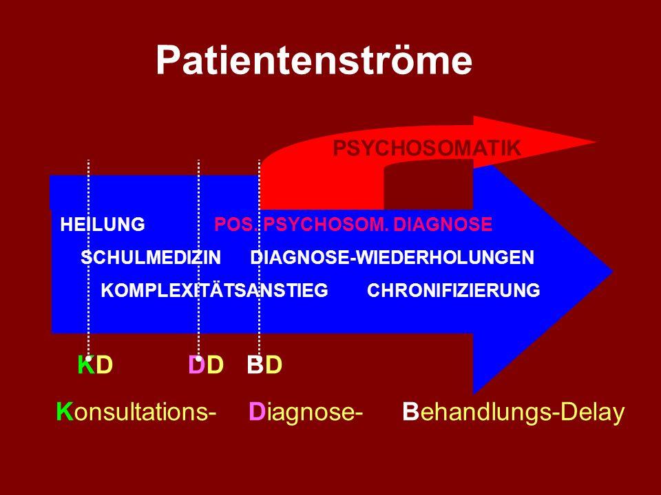 3. Patientenkarrieren Patienten - Karrieren - einst und heute K r a n k h e i t 1900: Arzt ( Krankenhaus) nach Hause 1930: FA, Lab, Röntgen, EKG, Pfle