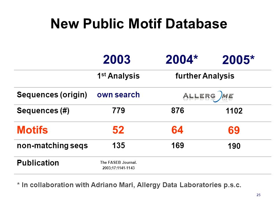 25 New Public Motif Database The FASEB Journal. 2003;17:1141-1143 Publication 169135non-matching seqs 6452Motifs 876779Sequences (#) own searchSequenc