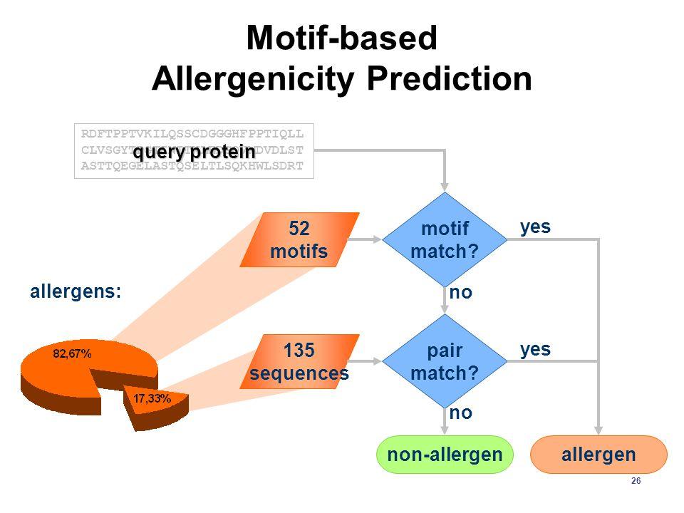26 Motif-based Allergenicity Prediction 52 motifs 135 sequences RDFTPPTVKILQSSCDGGGHFPPTIQLL CLVSGYTPGTINITWLEDGQVMDVDLST ASTTQEGELASTQSELTLSQKHWLSDRT query protein motif match.