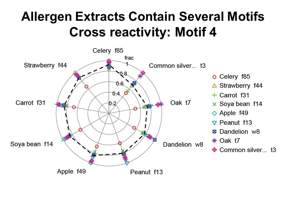 Allergen Extracts Contain Several Motifs Cross reactivity: Motif 4