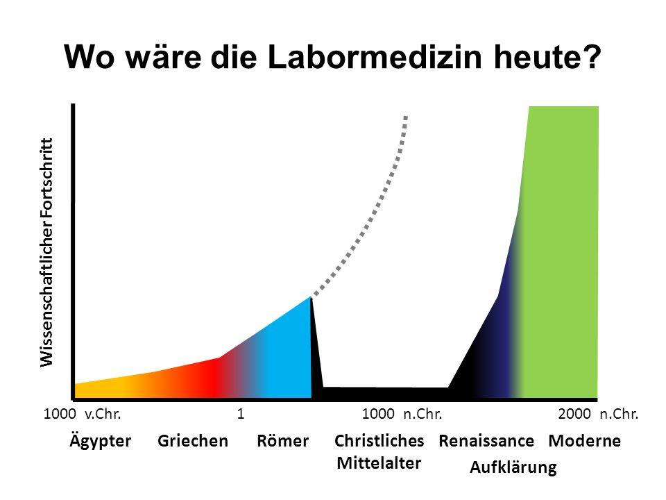 ÄgypterGriechenRömer 1000 v.Chr.2000 n.Chr.11000 n.Chr. RenaissanceModerne Aufklärung Christliches Mittelalter Wissenschaftlicher Fortschritt Wo wäre