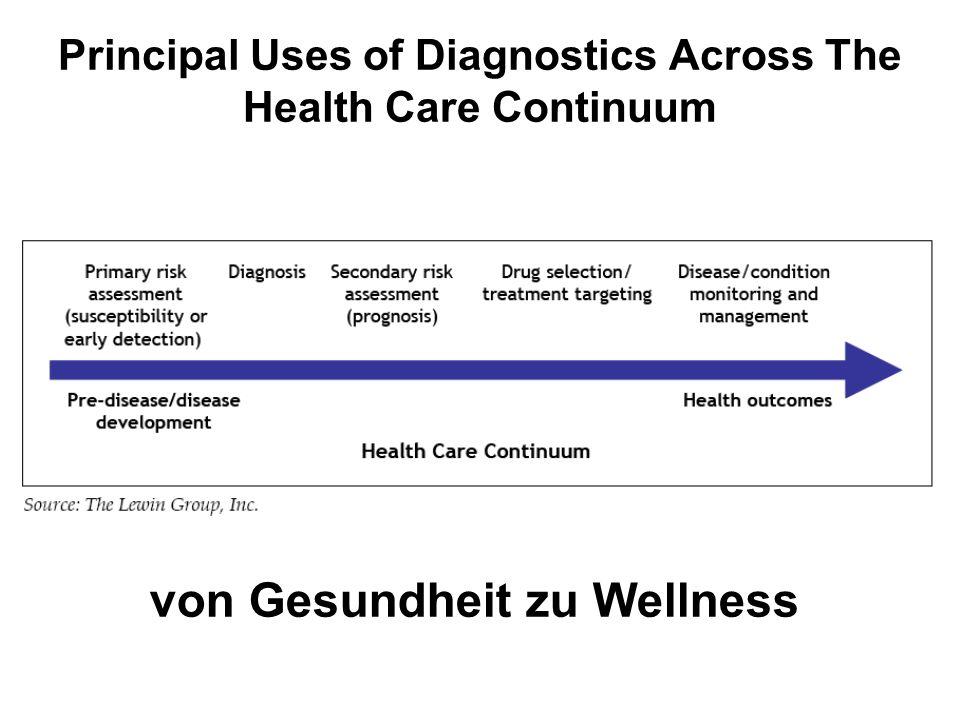 Principal Uses of Diagnostics Across The Health Care Continuum von Gesundheit zu Wellness