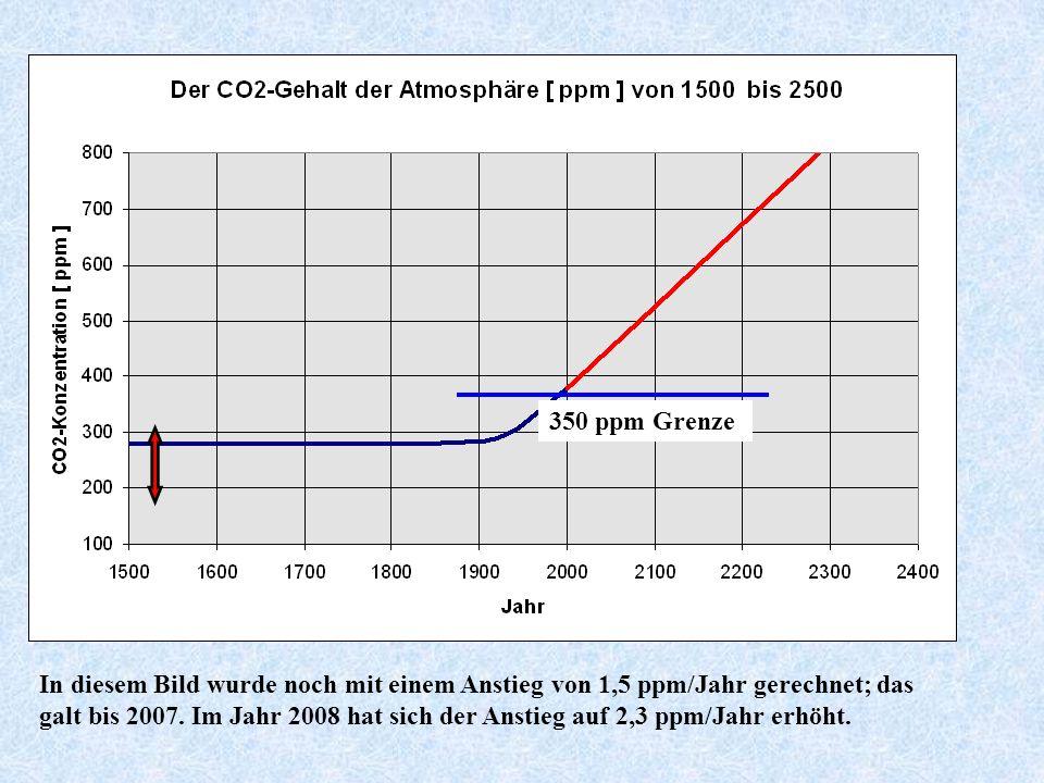 Zukünftiger Anstieg des CO 2 -Gehaltes bei konstanter Emission von 1,5 ppm pro Jahr 350 ppm Grenze In diesem Bild wurde noch mit einem Anstieg von 1,5