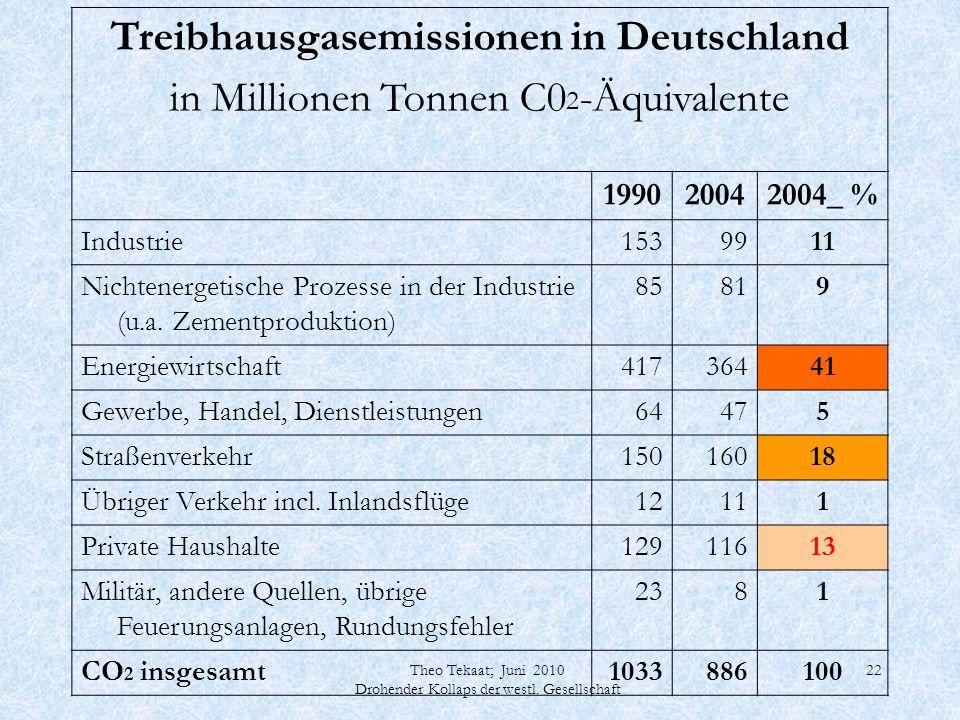 Theo Tekaat; Juni 2010 Drohender Kollaps der westl. Gesellschaft 22 Treibhausgasemissionen in Deutschland in Millionen Tonnen C0 2 -Äquivalente 199020