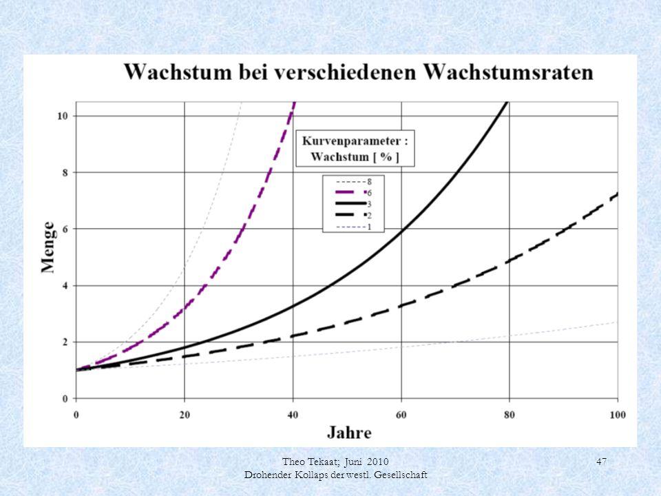 Theo Tekaat; Juni 2010 Drohender Kollaps der westl. Gesellschaft 47
