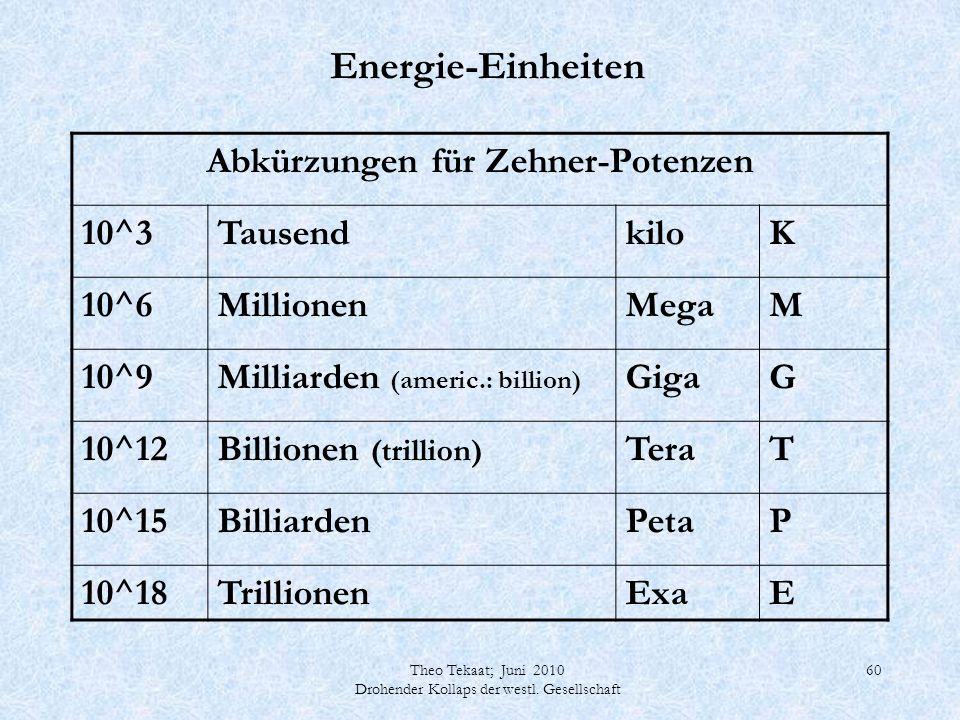Theo Tekaat; Juni 2010 Drohender Kollaps der westl. Gesellschaft 60 Energie-Einheiten Abkürzungen für Zehner-Potenzen 10^3TausendkiloK 10^6MillionenMe