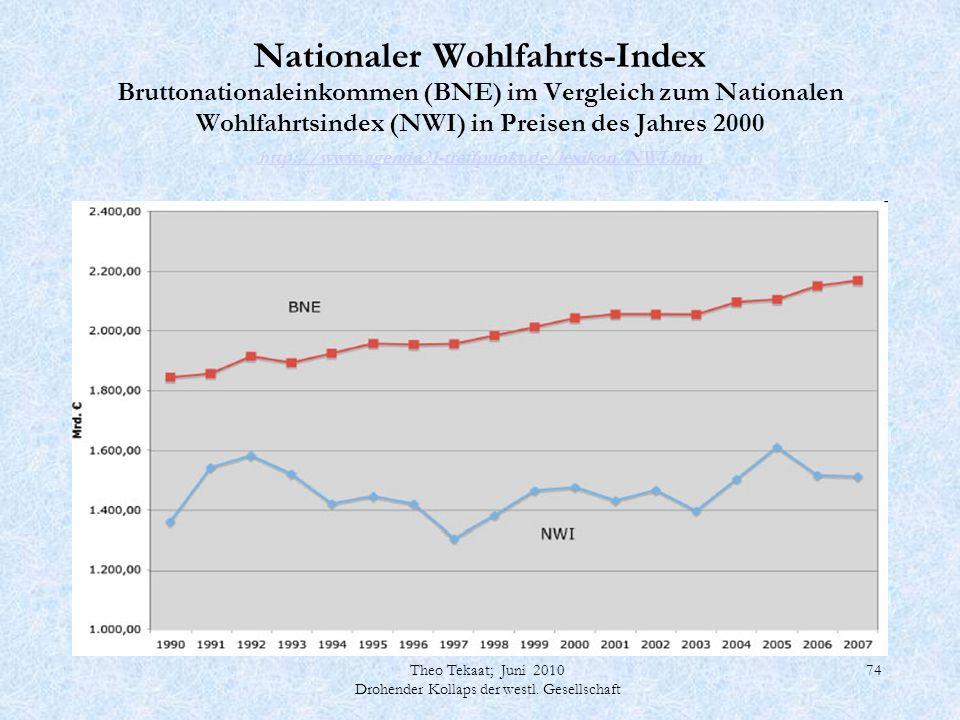 Theo Tekaat; Juni 2010 Drohender Kollaps der westl. Gesellschaft 74 Nationaler Wohlfahrts-Index Bruttonationaleinkommen (BNE) im Vergleich zum Nationa