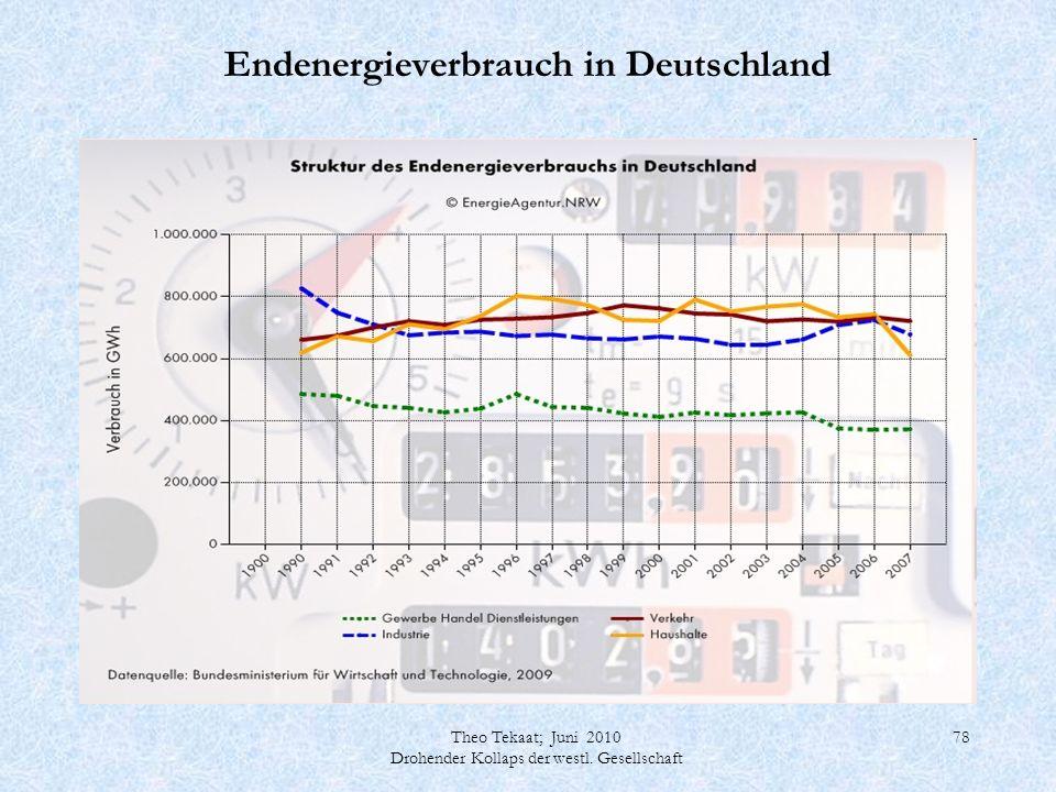 Theo Tekaat; Juni 2010 Drohender Kollaps der westl. Gesellschaft 78 Endenergieverbrauch in Deutschland