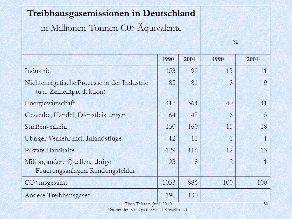 Theo Tekaat; Juni 2010 Drohender Kollaps der westl. Gesellschaft 80 Treibhausgasemissionen in Deutschland in Millionen Tonnen C0 2 -Äquivalente % 1990